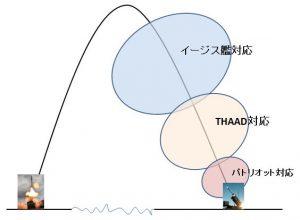 THAAD 300x220 - THAADって何?日本に必要? わかりやすく説明