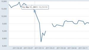 nikkei2011 300x170 - 北朝鮮からミサイル落ちたら投資は?利益をあげ損失最小に!