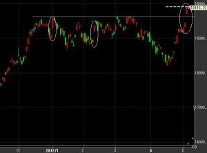Chart 300x222 - 日経平均今後の見通し~2017年5月