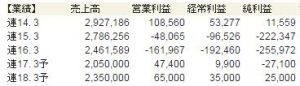 sharp 300x86 - シャープなぜ復調か~東証1部へ復帰申請及び売上高3兆円目標!
