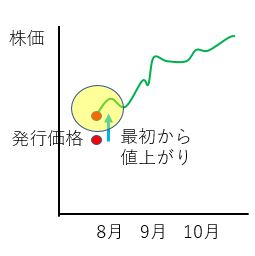 IPOchart1 - UUUM株の購入の方法【初心者向け】