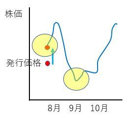 IPOchart2 - UUUM株の購入の方法【初心者向け】