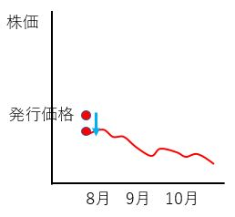 IPOchart3 - UUUM株の購入の方法【初心者向け】