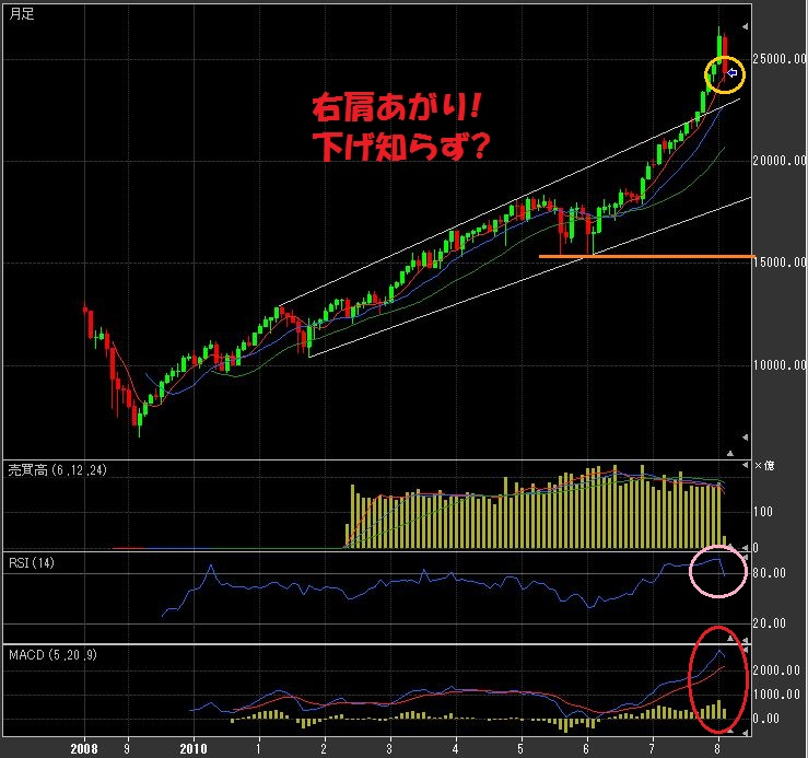 121867ff1f67d06184bc4a13ad724544 - 日経平均の長期予想!仮想通貨とスパイラル暴落か?今後の見通し