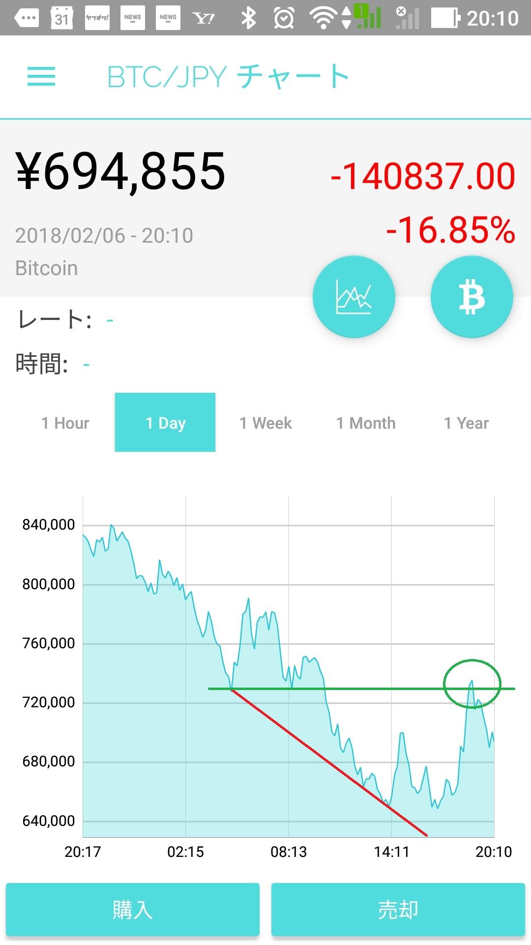 BTC1day - 日経平均の長期予想!仮想通貨とスパイラル暴落か?今後の見通し
