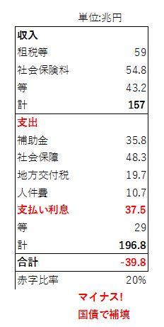 02548d140d6c0dce544843c7cab3a9c4 - 日本の借金(ハイパーインフレ)問題を各種バランスシートから読み解く