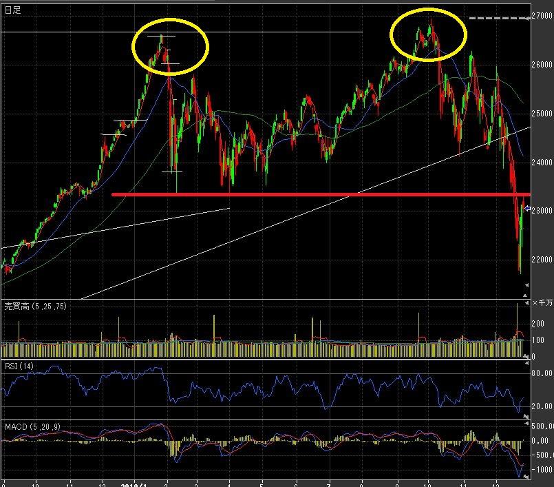 0a7294a0ad11065ef3d45eeb434a89bc 1 - 日経平均株価の今後の長期予想~金融緩和バブル崩壊で暴落はチャンス