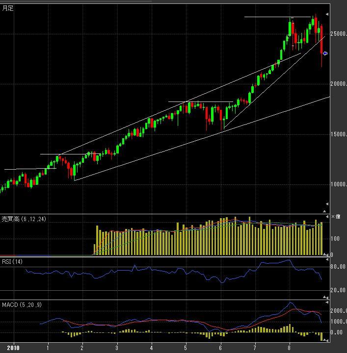 54cd20c988599c6acd5681cca3d4ad1b - 日経平均株価の今後の長期予想~金融緩和バブル崩壊で暴落はチャンス