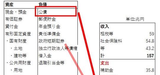 ce8e6ab74aab0b2ecd170facbbacfc32 1 - 日本の借金(ハイパーインフレ)問題を各種バランスシートから読み解く