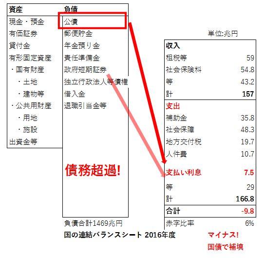 ce8e6ab74aab0b2ecd170facbbacfc32 - 日本の借金(ハイパーインフレ)問題を各種バランスシートから読み解く