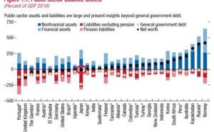 4b4b5133d66eab7d07900cdaf9775470 300x185 - 国のバランスシート IMF衝撃レポートの謎解明!債務超過 無しは本当?
