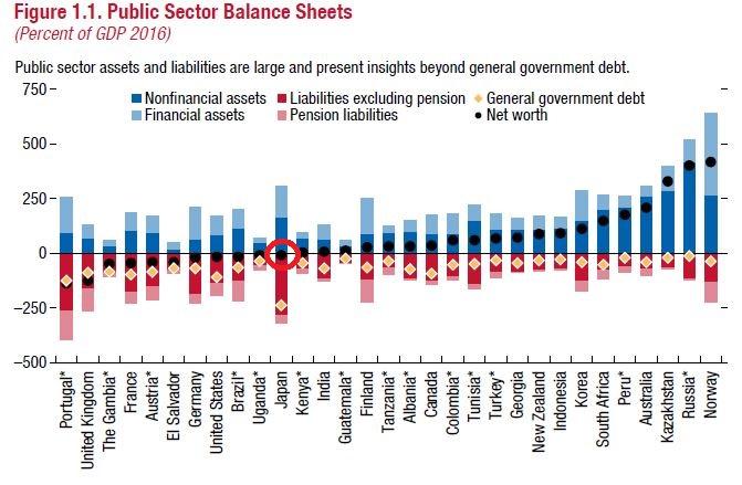 4b4b5133d66eab7d07900cdaf9775470 - 国のバランスシート IMF衝撃レポートの謎解明!債務超過 無しは本当?