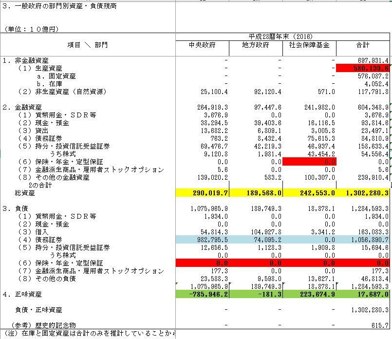 4f837ebd949089854a8cd0e30a972b3f - 国のバランスシート IMF衝撃レポートの謎解明!債務超過 無しは本当?
