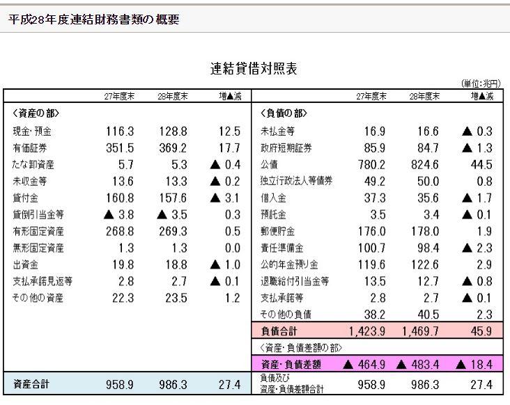 50add36a34f4ba280590c2c91d577a48 - 国のバランスシート IMF衝撃レポートの謎解明!債務超過 無しは本当?