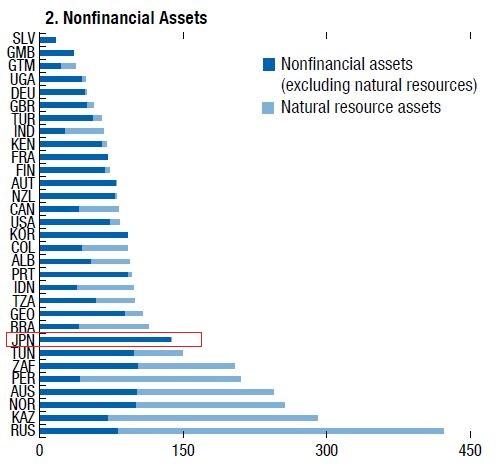 90c9d4ceada6da45b38eeba4ec76e85a - 国のバランスシート IMF衝撃レポートの謎解明!債務超過 無しは本当?
