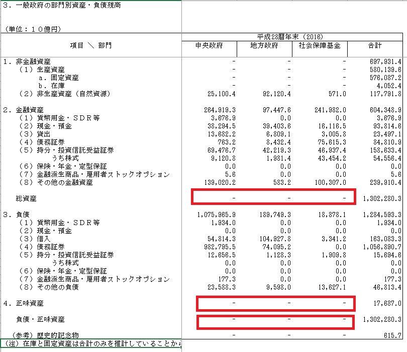 b9cde1c405df4822cf71a71c9e474c93 - 国のバランスシート IMF衝撃レポートの謎解明!債務超過 無しは本当?