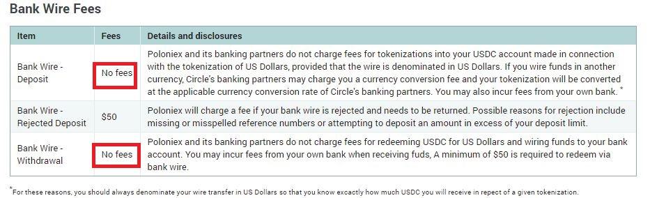 Poloniex Bank Using Fee - 仮想通貨のドルの出金・入金~Poloniex 銀行設定~海外送金する方法