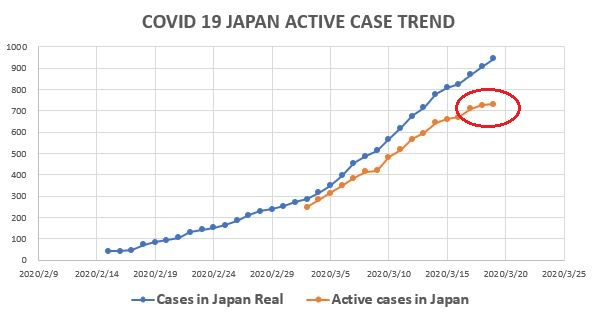 Active case - コロナの感染者数 抑圧成功?~中国と比較した最新の日本の推移