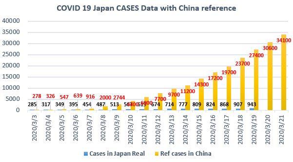 J1 - コロナの感染者数 抑圧成功?~中国と比較した最新の日本の推移