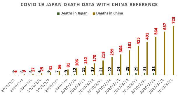 J2 - コロナの感染者数 抑圧成功?~中国と比較した最新の日本の推移