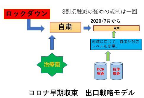 465d923443ef4a88baa703375808b523 - コロナの収束見込みはいつ頃か?出口戦略とリモートワーク働き方改革